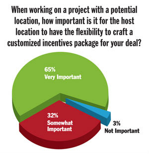 2013 SITE SELECTORS' SURVEY From Site Selection magazine, January 2014